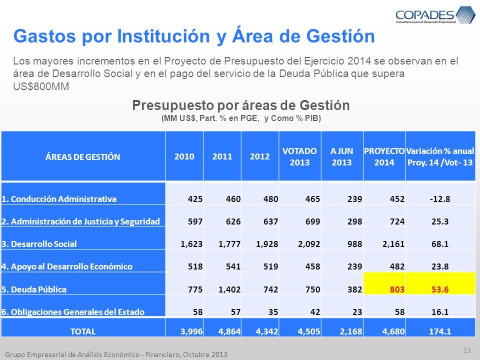 Gastos por Institución y Área de Gestión 13 Grupo Empresarial de Análisis Económico - Financiero, Octubre 2013 Los mayores incrementos en el Proyecto