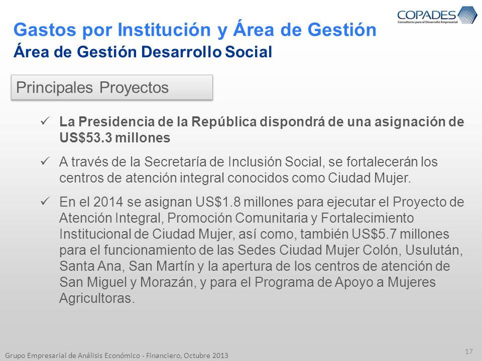 Gastos por Institución y Área de Gestión 17 Grupo Empresarial de Análisis Económico - Financiero, Octubre 2013 Área de Gestión Desarrollo Social La Pr