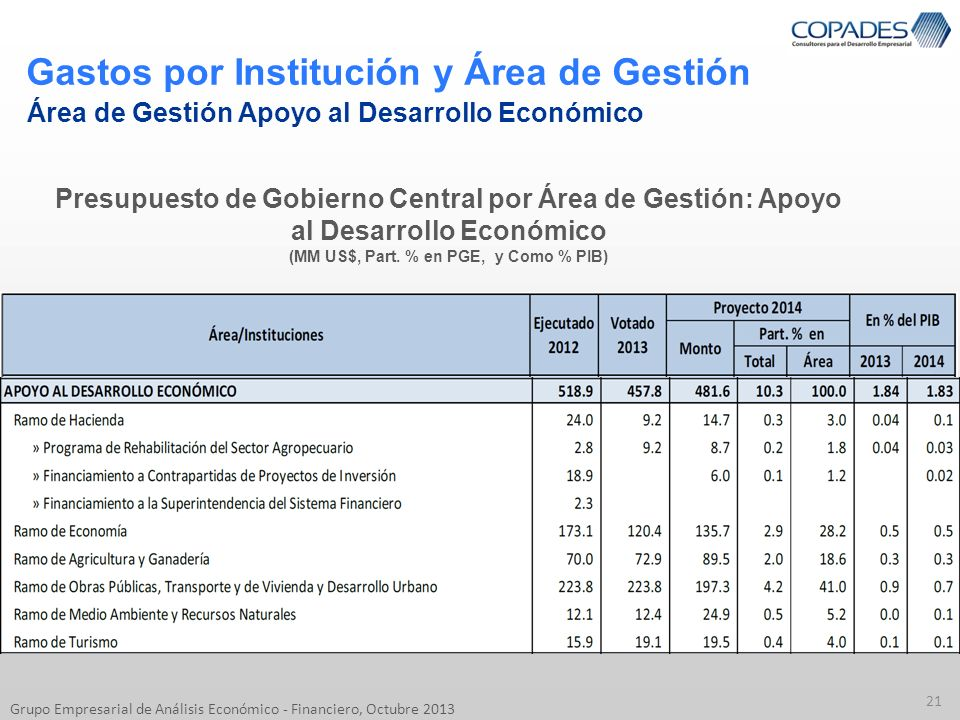 Gastos por Institución y Área de Gestión 21 Grupo Empresarial de Análisis Económico - Financiero, Octubre 2013 Área de Gestión Apoyo al Desarrollo Eco