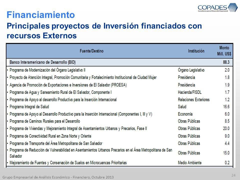 Financiamiento 24 Grupo Empresarial de Análisis Económico - Financiero, Octubre 2013 Principales proyectos de Inversión financiados con recursos Exter