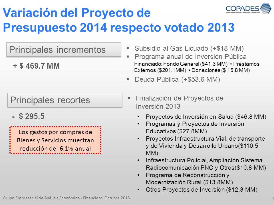 Variación del Proyecto de Presupuesto 2014 respecto votado 2013 4 Grupo Empresarial de Análisis Económico - Financiero, Octubre 2013 Principales incre