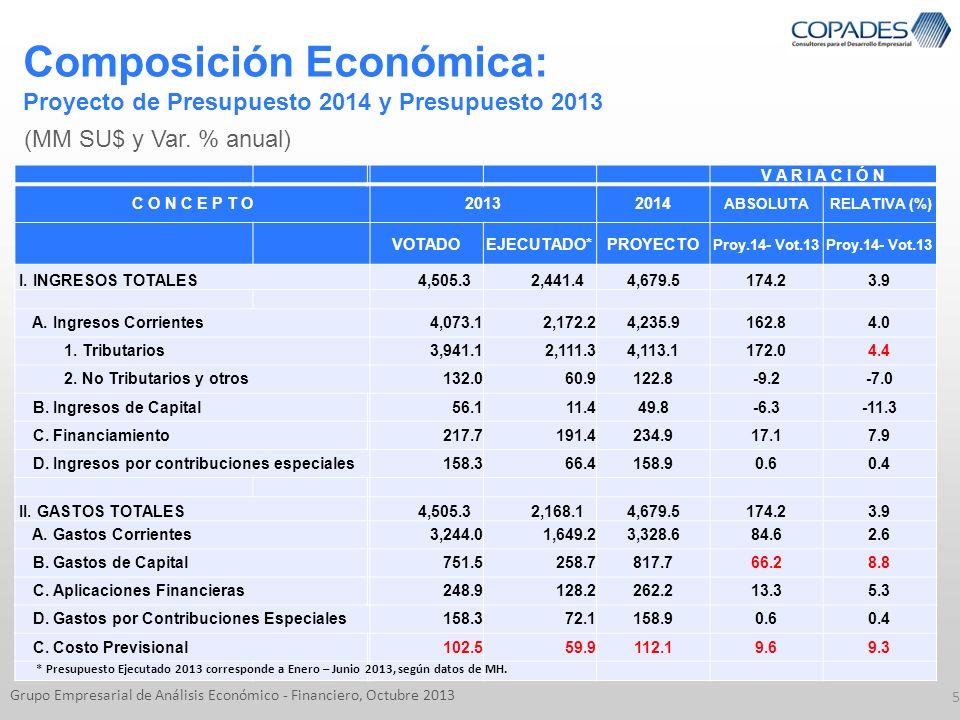 Composición Económica: Proyecto de Presupuesto 2014 y Presupuesto 2013 5 Grupo Empresarial de Análisis Económico - Financiero, Octubre 2013 (MM SU$ y