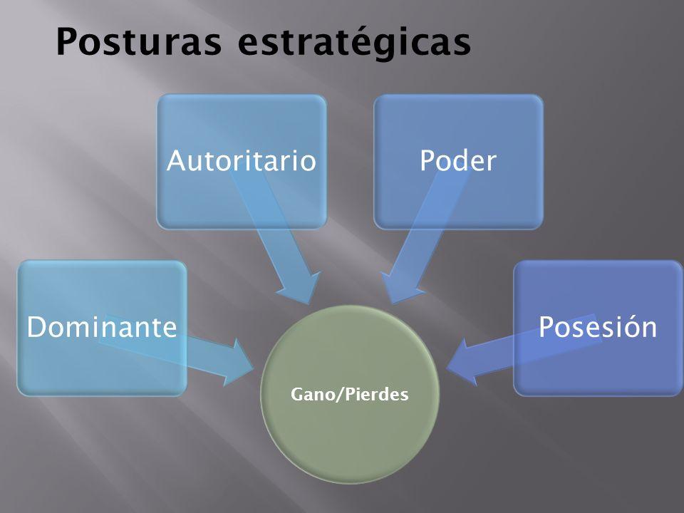 Posturas estratégicas Gano/Pierdes DominanteAutoritarioPoderPosesión