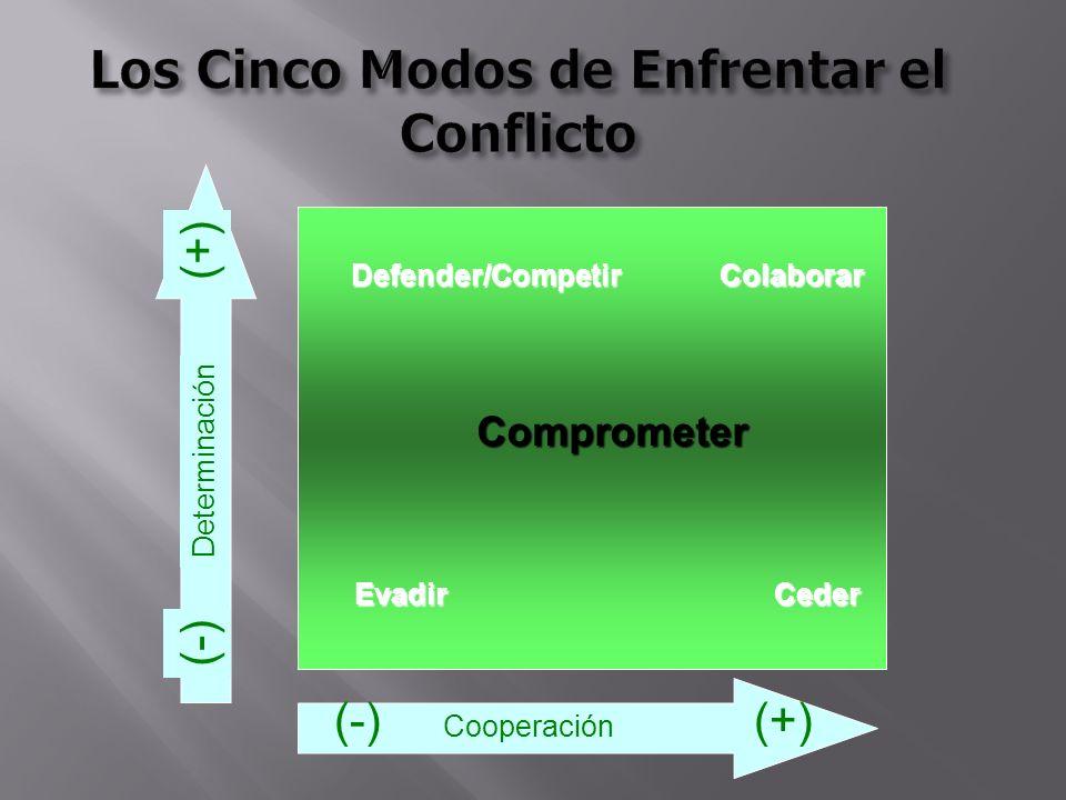 Los Cinco Modos de Enfrentar el Conflicto Cooperación (-)(+) Determinación (-)(+) Defender/Competir Evadir Colaborar Ceder Comprometer