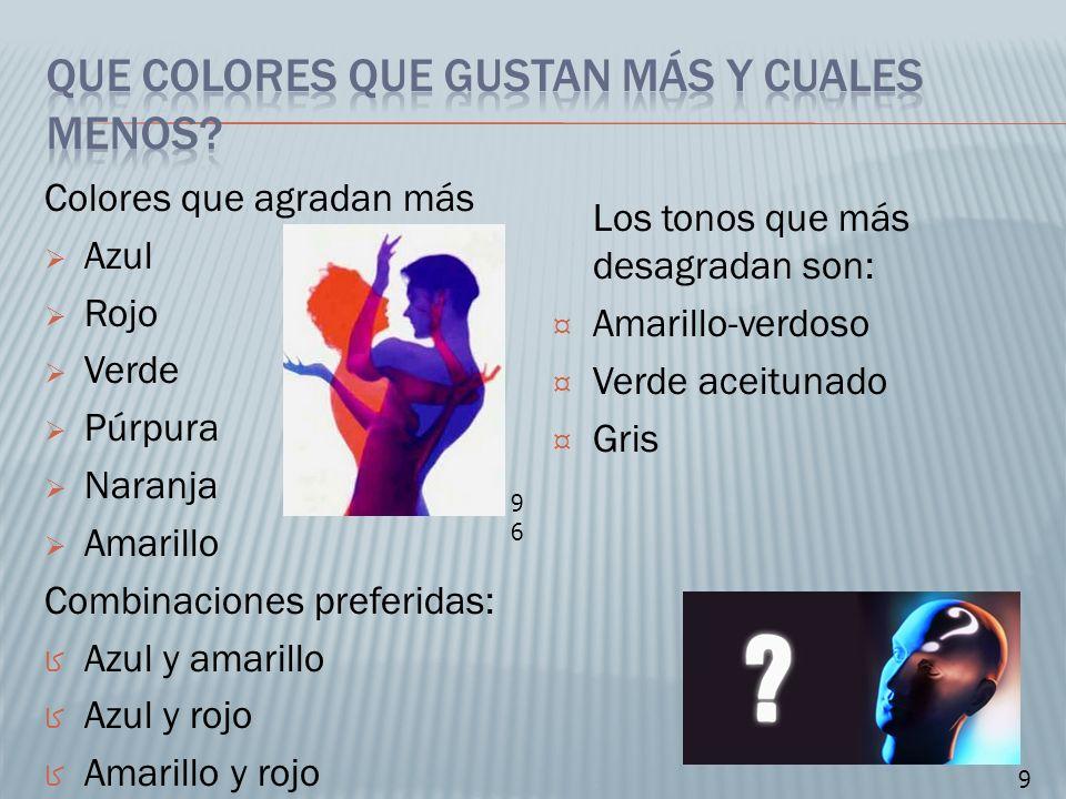 Colores que agradan más Azul Rojo Verde Púrpura Naranja Amarillo Combinaciones preferidas: Azul y amarillo Azul y rojo Amarillo y rojo Los tonos que m