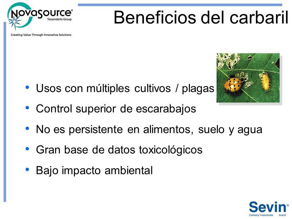 Beneficios del carbaril Usos con múltiples cultivos / plagas Control superior de escarabajos No es persistente en alimentos, suelo y agua Gran base de