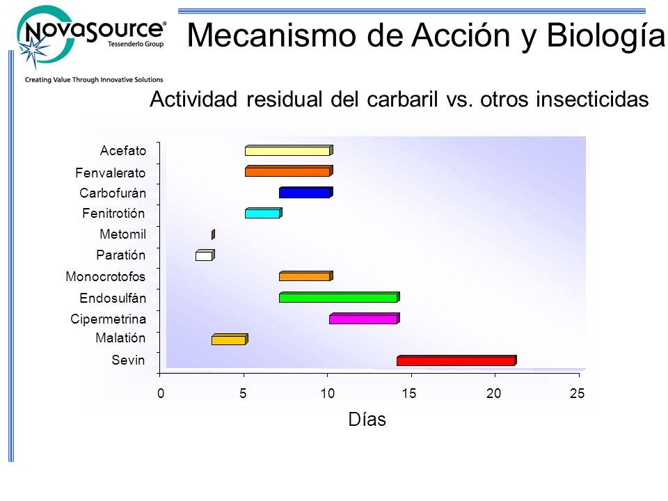 Actividad residual del carbaril vs. otros insecticidas Mecanismo de Acción y Biología Acefato Fenvalerato Carbofurán Fenitrotión Metomil Paratión Mono