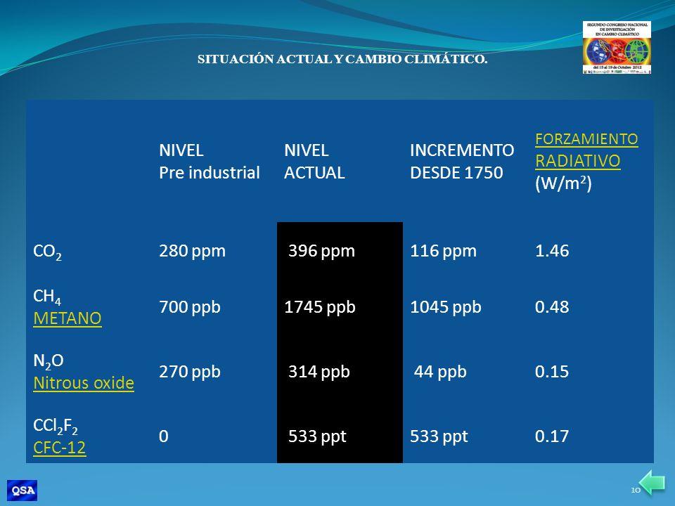NIVEL Pre industrial NIVEL ACTUAL INCREMENTO DESDE 1750 FORZAMIENTO RADIATIVO RADIATIVO (W/m 2 ) CO 2 280 ppm 396 ppm116 ppm1.46 CH 4 METANO 700 ppb17