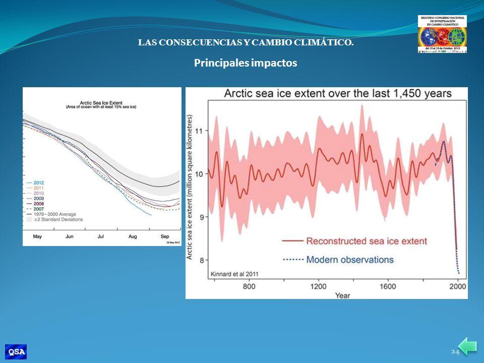 Principales impactos LAS CONSECUENCIAS Y CAMBIO CLIMÁTICO. 24