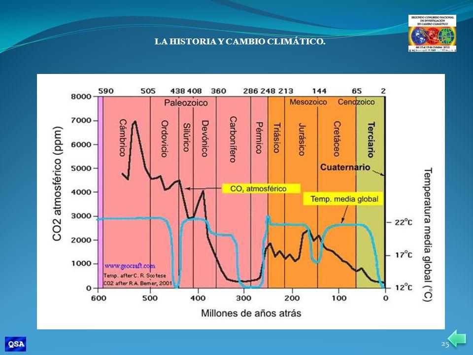 LA HISTORIA Y CAMBIO CLIMÁTICO. 25