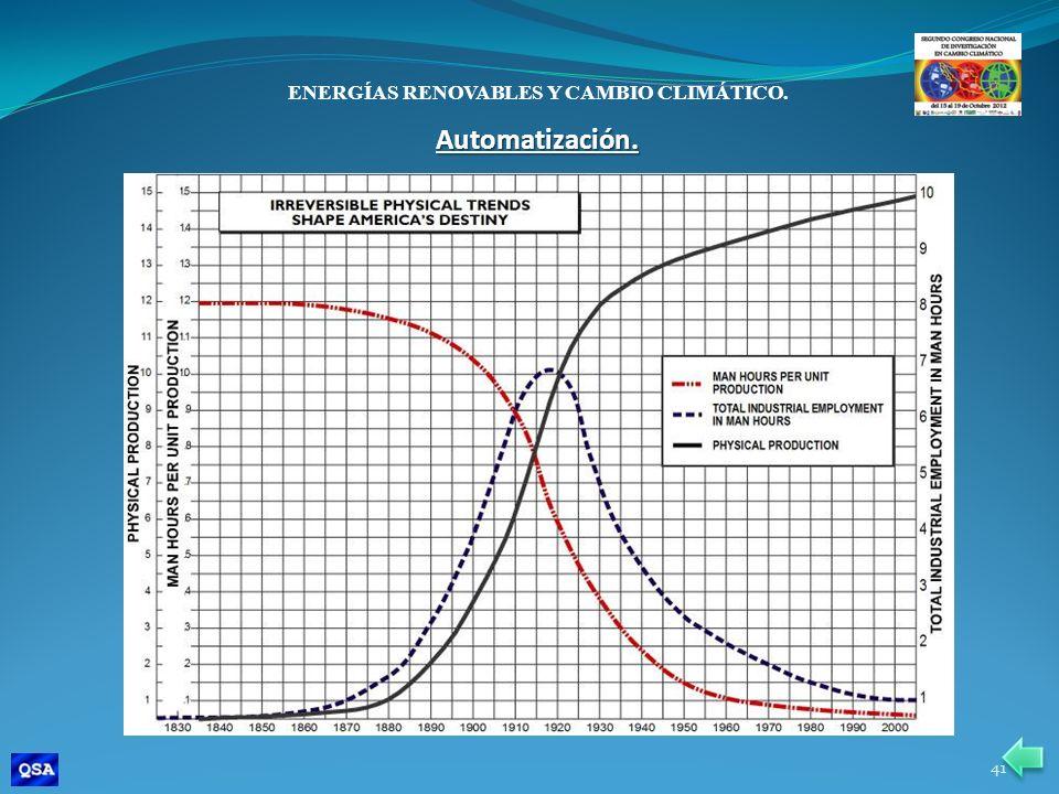 ENERGÍAS RENOVABLES Y CAMBIO CLIMÁTICO. Automatización. 41