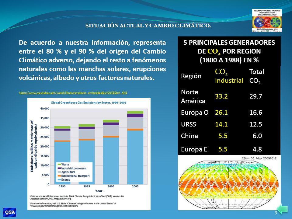 NIVEL Pre industrial NIVEL ACTUAL INCREMENTO DESDE 1750 FORZAMIENTO RADIATIVO RADIATIVO (W/m 2 ) CO 2 280 ppm 396 ppm116 ppm1.46 CH 4 METANO 700 ppb1745 ppb1045 ppb 0.48 N 2 O Nitrous oxide 270 ppb 314 ppb 44 ppb0.15 CCl 2 F 2 CFC-12 0 533 ppt 0.17 SITUACIÓN ACTUAL Y CAMBIO CLIMÁTICO.