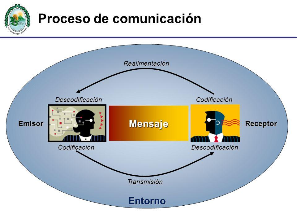 Proceso de comunicación Entorno Emisor Receptor Mensaje CodificaciónDescodificaciónTransmisión CodificaciónDescodificaciónRealimentación