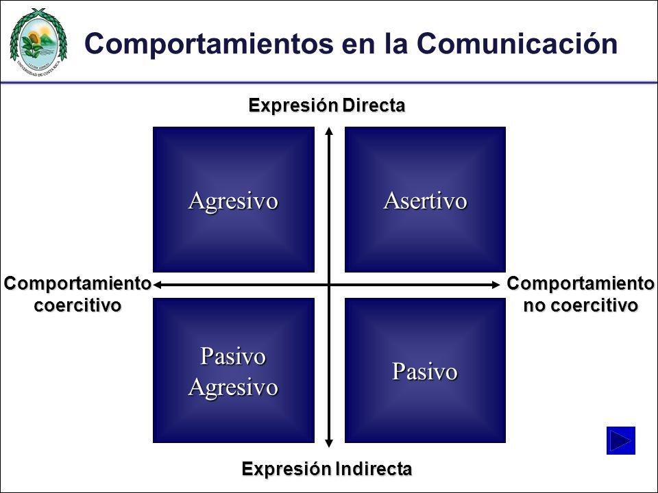 Comportamientos en la Comunicación Expresión Directa Expresión Indirecta Comportamiento coercitivo Comportamiento no coercitivo Agresivo Asertivo Pasi