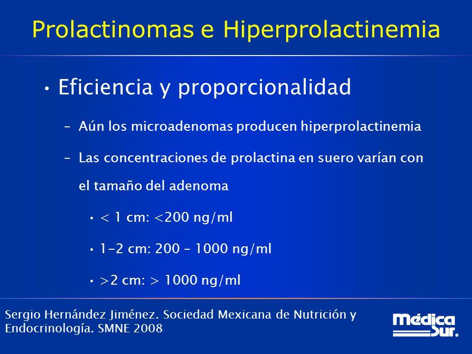Prolactinomas e Hiperprolactinemia Eficiencia y proporcionalidad –Aún los microadenomas producen hiperprolactinemia –Las concentraciones de prolactina