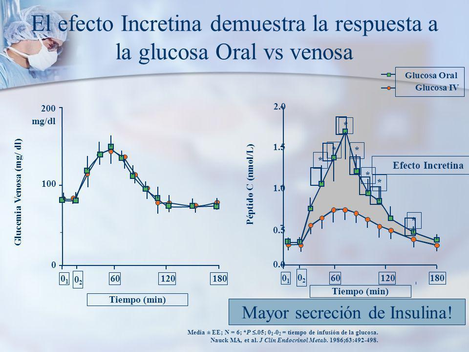 El efecto Incretina demuestra la respuesta a la glucosa Oral vs venosa Media ± EE; N = 6; *P.05; 0 1 -0 2 = tiempo de infusión de la glucosa.