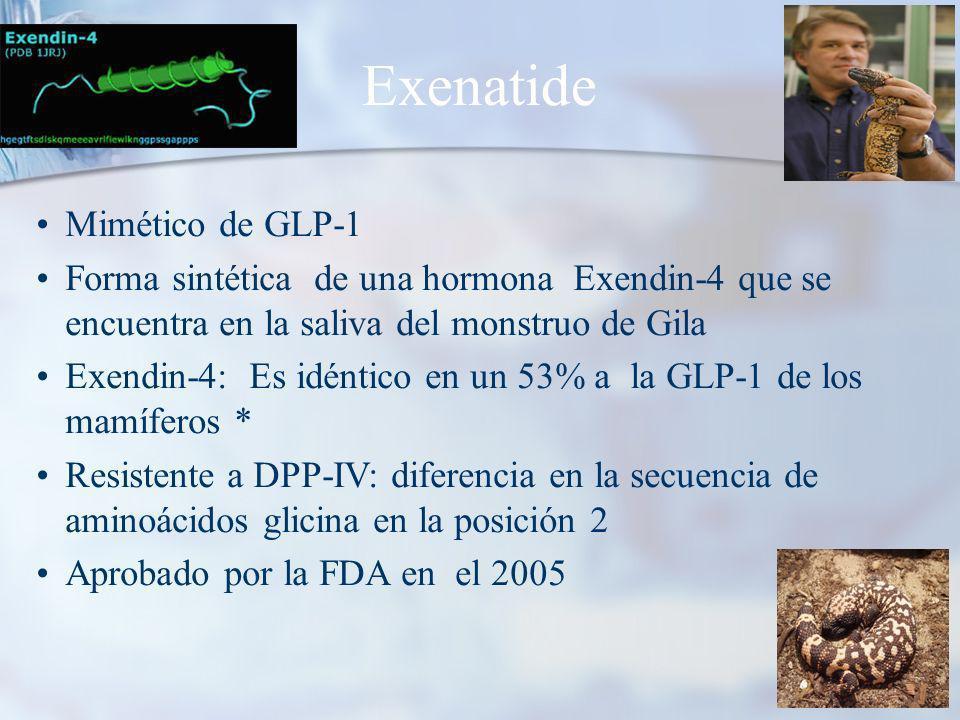 Exenatide Mimético de GLP-1 Forma sintética de una hormona Exendin-4 que se encuentra en la saliva del monstruo de Gila Exendin-4: Es idéntico en un 53% a la GLP-1 de los mamíferos * Resistente a DPP-IV: diferencia en la secuencia de aminoácidos glicina en la posición 2 Aprobado por la FDA en el 2005