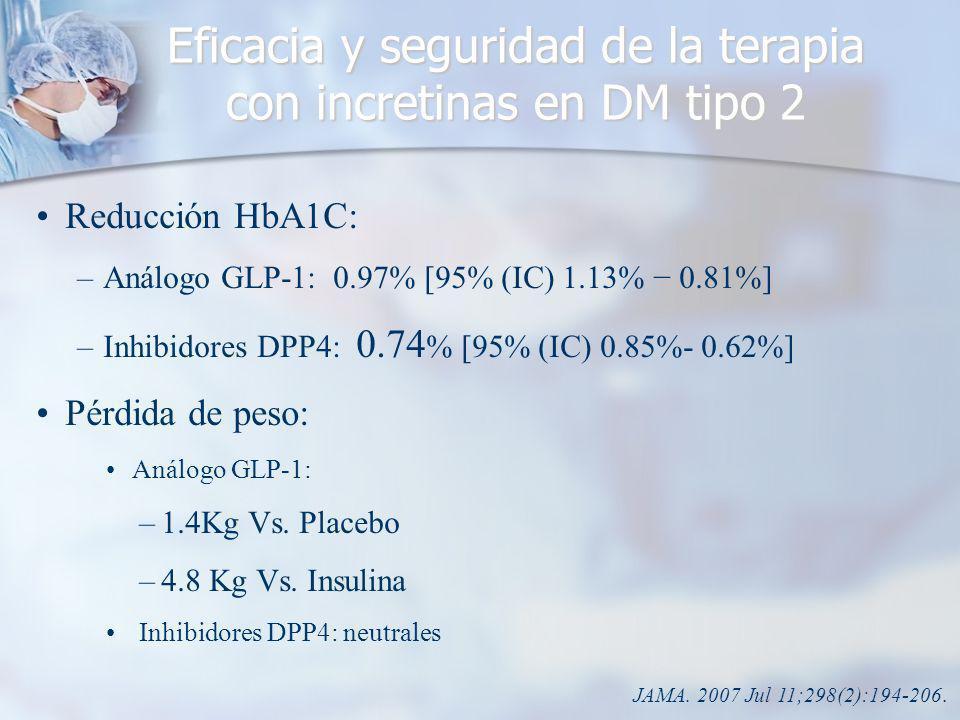 Reducción HbA1C: –Análogo GLP-1: 0.97% [95% (IC) 1.13% 0.81%] –Inhibidores DPP4: 0.74 % [95% (IC) 0.85%- 0.62%] Pérdida de peso: Análogo GLP-1: –1.4Kg Vs.