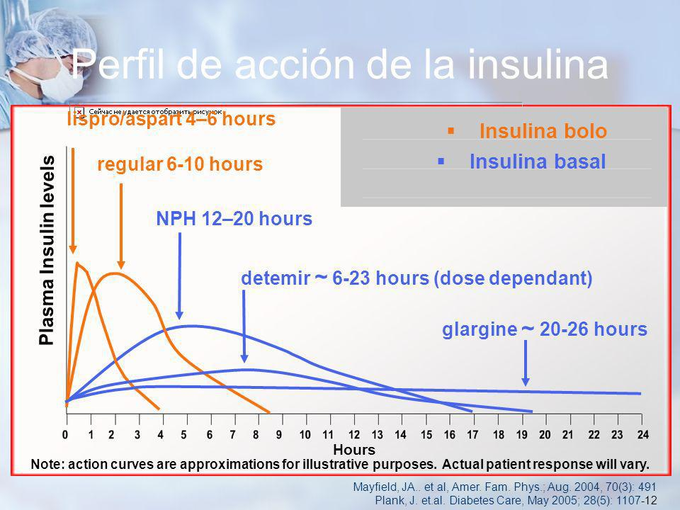 Perfil de acción de la insulina Plasma Insulin levels Hours Note: action curves are approximations for illustrative purposes. Actual patient response