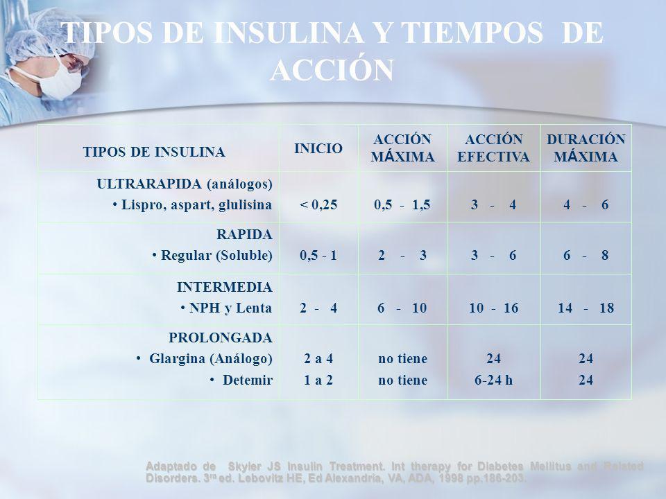 TIPOS DE INSULINA Y TIEMPOS DE ACCIÓN Adaptado de Skyler JS Insulin Treatment.
