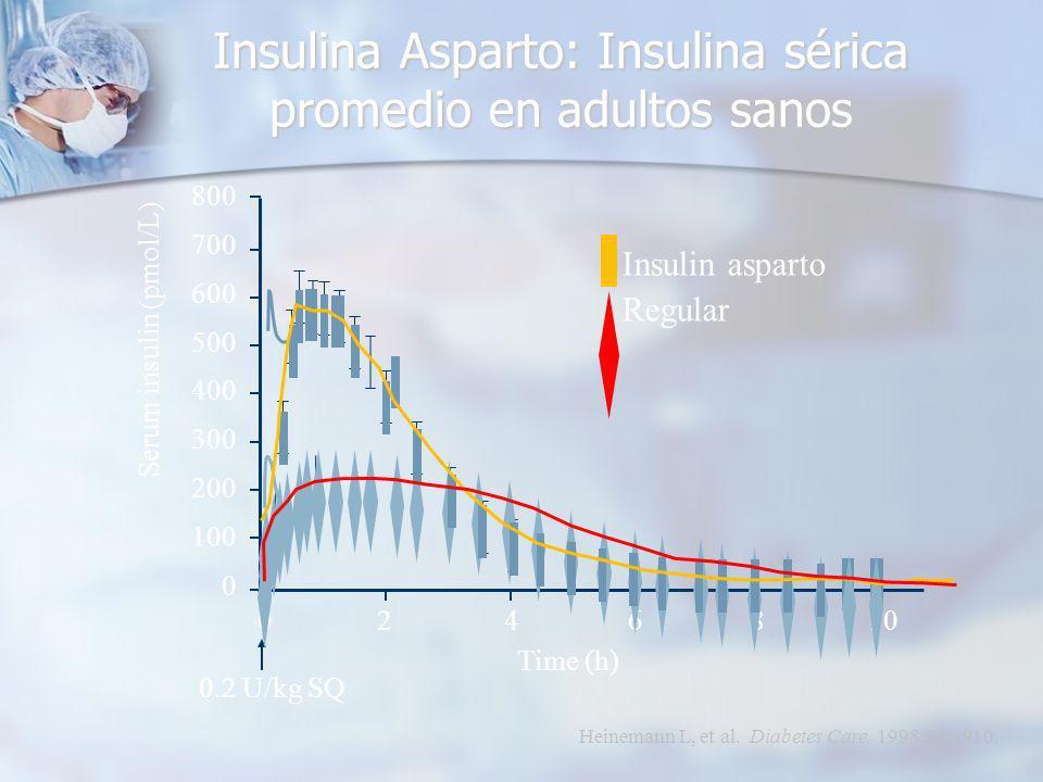 800 700 600 500 400 300 200 100 0 Serum insulin (pmol/L) 0.2 U/kg SQ Time (h) 0246810 Insulin asparto Regular Heinemann L, et al.