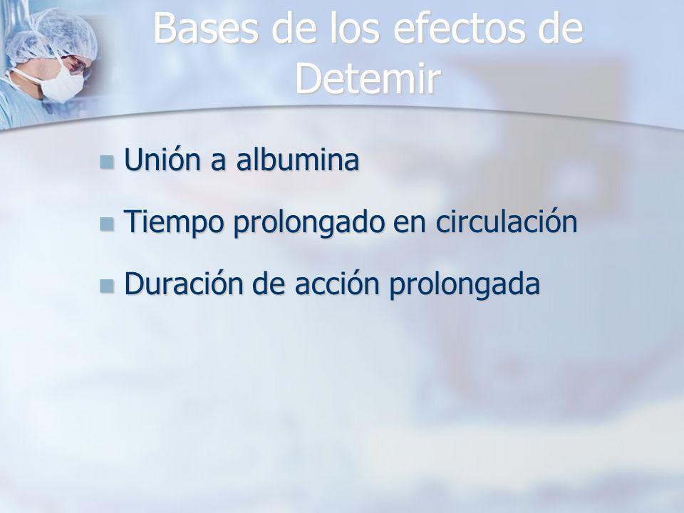 Bases de los efectos de Detemir Unión a albumina Unión a albumina Tiempo prolongado en circulación Tiempo prolongado en circulación Duración de acción prolongada Duración de acción prolongada