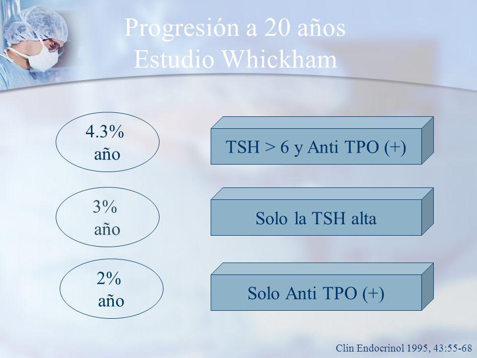 Progresión a 20 años Estudio Whickham 4.3% año TSH > 6 y Anti TPO (+) 3% año 2% año Solo la TSH alta Solo Anti TPO (+) Clin Endocrinol 1995, 43:55-68