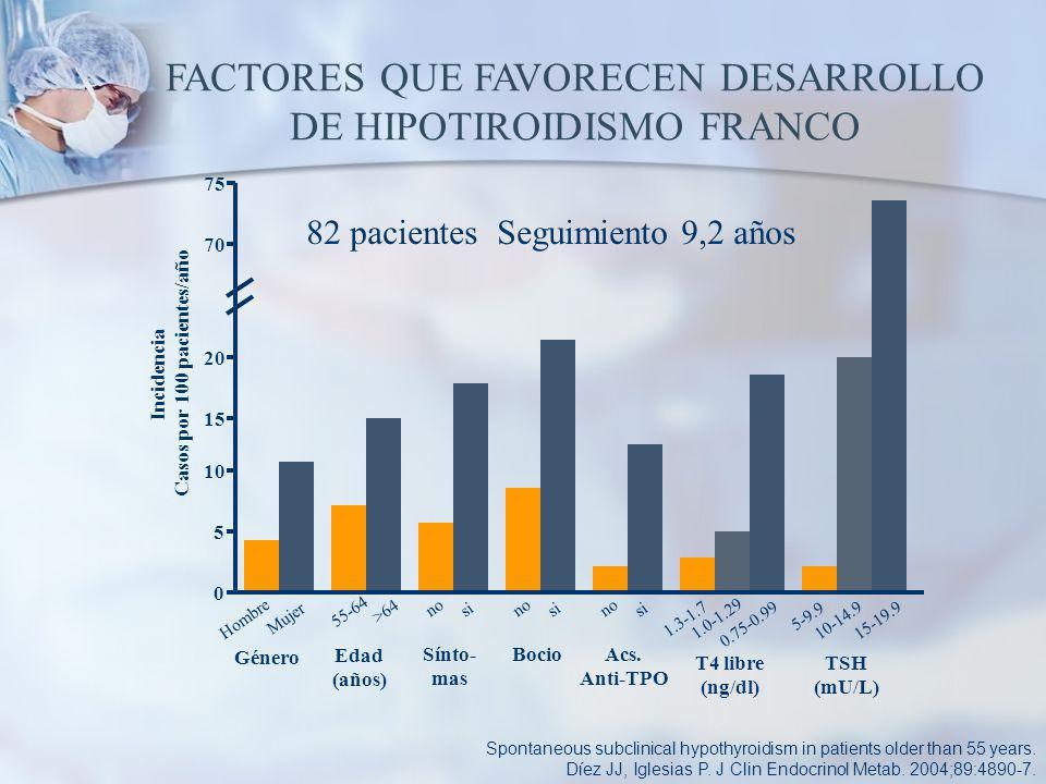 FACTORES QUE FAVORECEN DESARROLLO DE HIPOTIROIDISMO FRANCO Spontaneous subclinical hypothyroidism in patients older than 55 years.