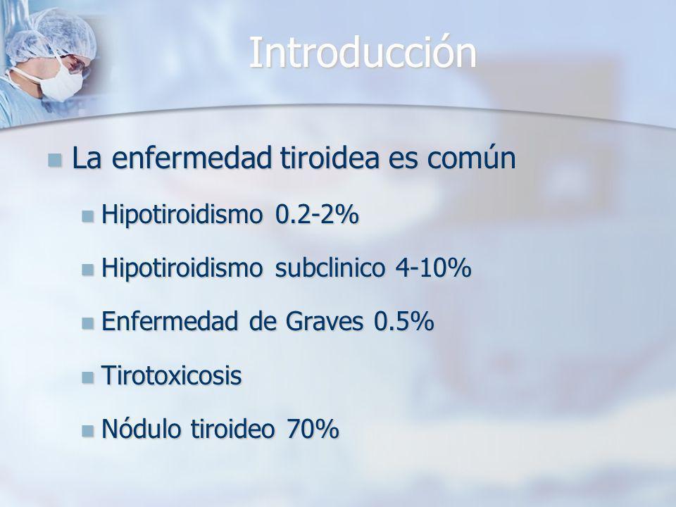 La enfermedad tiroidea es común La enfermedad tiroidea es común Hipotiroidismo 0.2-2% Hipotiroidismo 0.2-2% Hipotiroidismo subclinico 4-10% Hipotiroidismo subclinico 4-10% Enfermedad de Graves 0.5% Enfermedad de Graves 0.5% Tirotoxicosis Tirotoxicosis Nódulo tiroideo 70% Nódulo tiroideo 70% Introducción