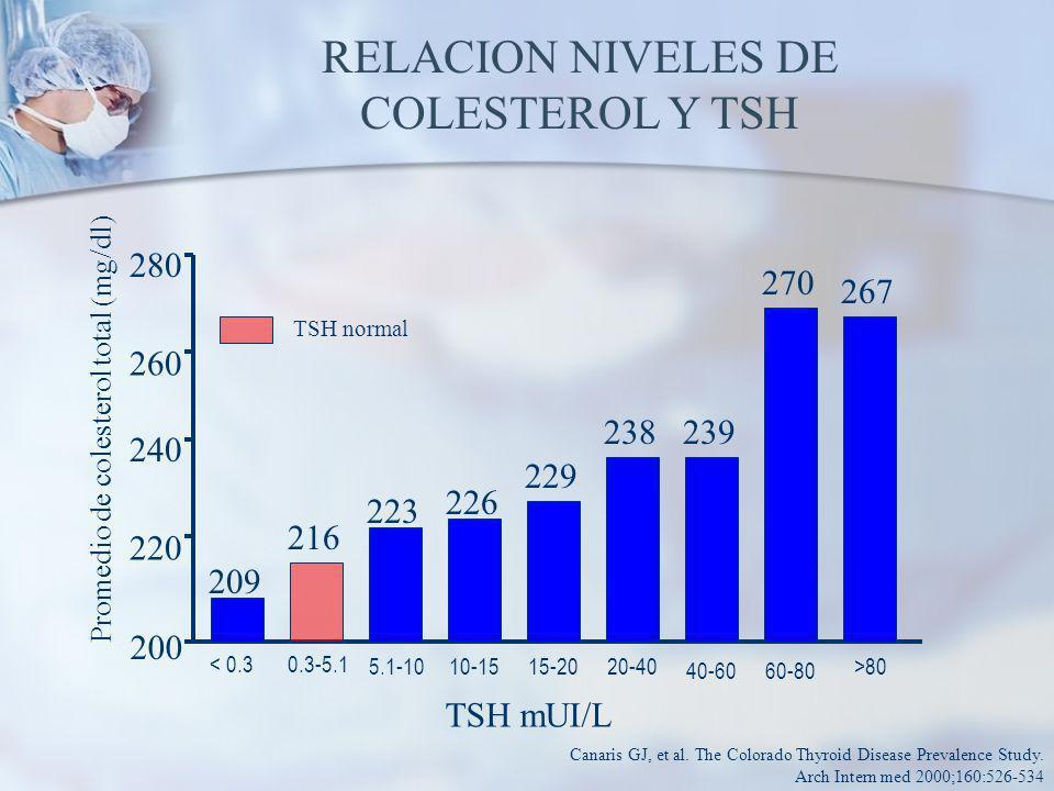 RELACION NIVELES DE COLESTEROL Y TSH Promedio de colesterol total (mg/dl) TSH mUI/L TSH normal Canaris GJ, et al.