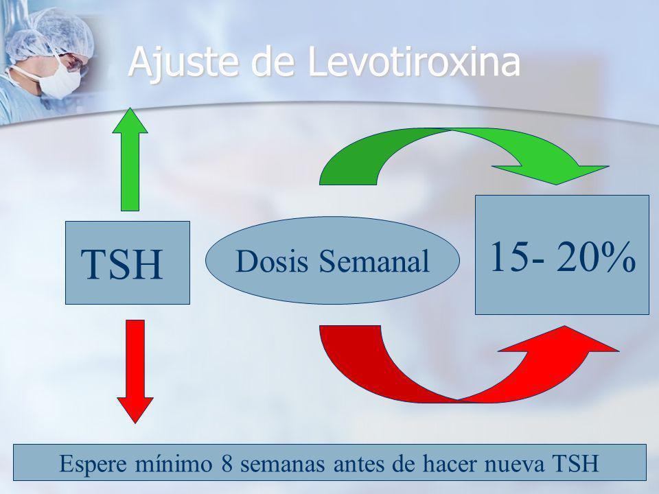 Ajuste de Levotiroxina Dosis Semanal TSH 15- 20% Espere mínimo 8 semanas antes de hacer nueva TSH