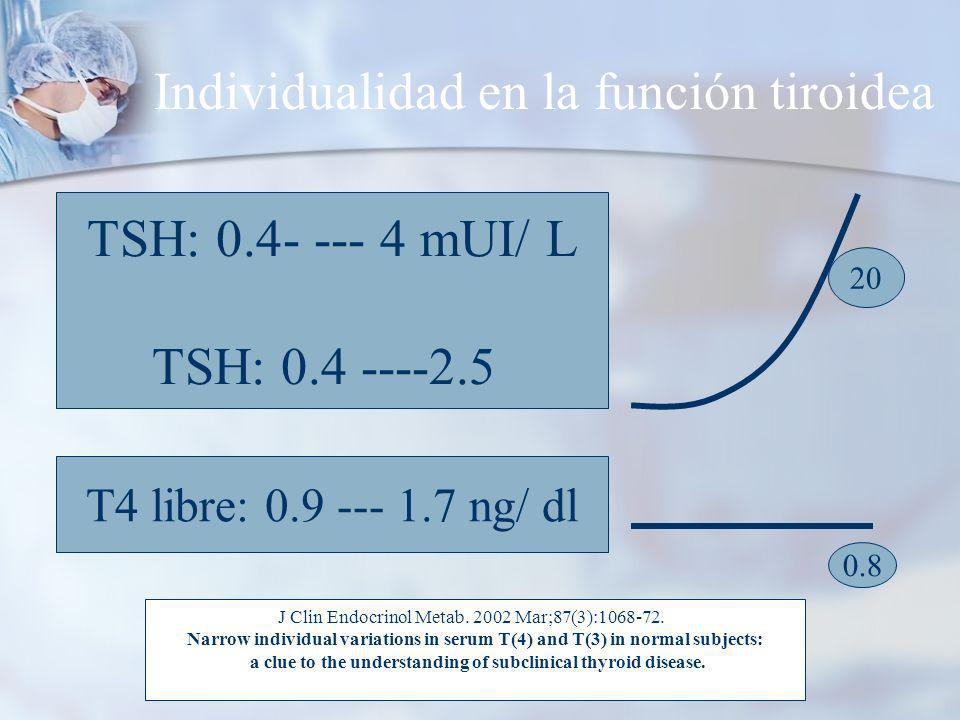 Individualidad en la función tiroidea TSH: 0.4- --- 4 mUI/ L TSH: 0.4 ----2.5 T4 libre: 0.9 --- 1.7 ng/ dl J Clin Endocrinol Metab.