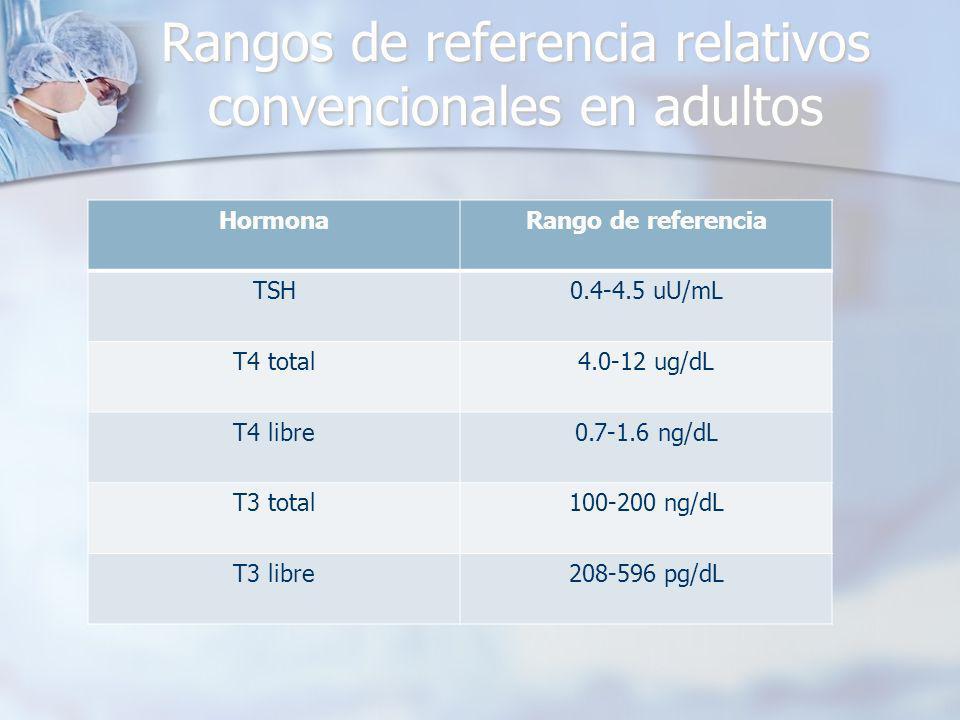 Rangos de referencia relativos convencionales en adultos HormonaRango de referencia TSH0.4-4.5 uU/mL T4 total4.0-12 ug/dL T4 libre0.7-1.6 ng/dL T3 total100-200 ng/dL T3 libre208-596 pg/dL