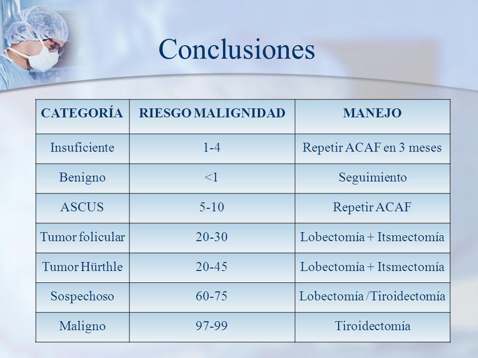 CATEGORÍARIESGO MALIGNIDADMANEJO Insuficiente1-4Repetir ACAF en 3 meses Benigno<1Seguimiento ASCUS5-10Repetir ACAF Tumor folicular20-30Lobectomía + Itsmectomía Tumor Hürthle20-45Lobectomía + Itsmectomía Sospechoso60-75Lobectomía /Tiroidectomía Maligno97-99Tiroidectomía Conclusiones