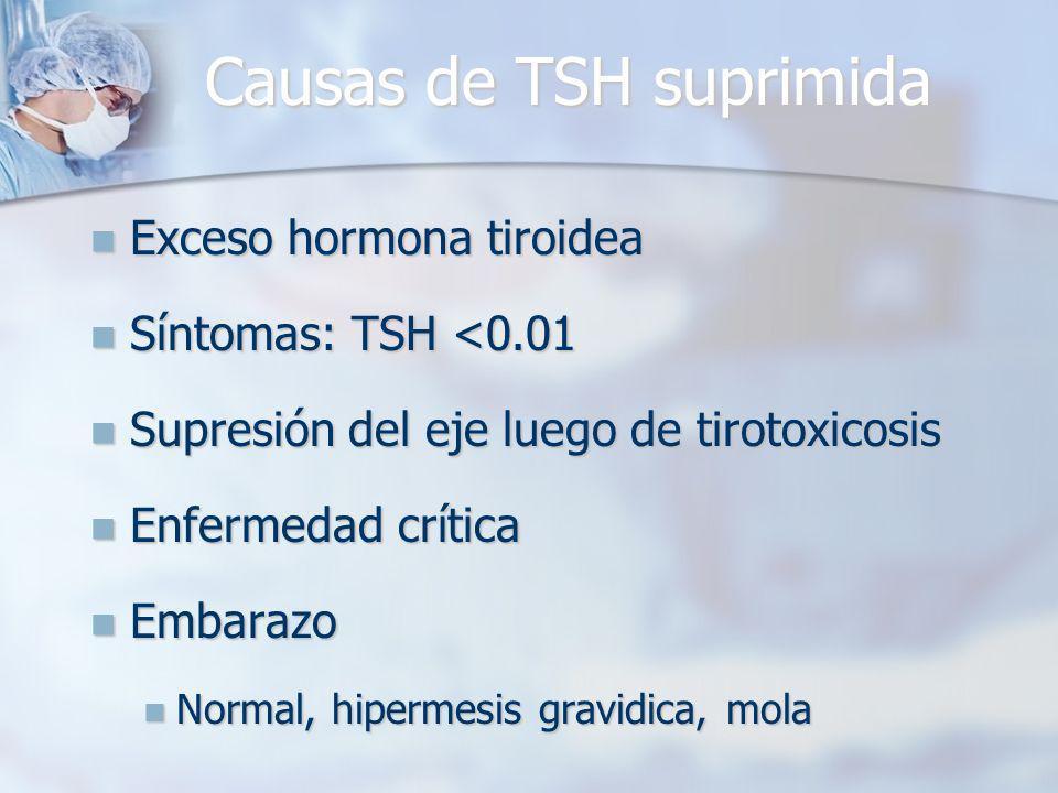 Exceso hormona tiroidea Exceso hormona tiroidea Síntomas: TSH <0.01 Síntomas: TSH <0.01 Supresión del eje luego de tirotoxicosis Supresión del eje luego de tirotoxicosis Enfermedad crítica Enfermedad crítica Embarazo Embarazo Normal, hipermesis gravidica, mola Normal, hipermesis gravidica, mola Causas de TSH suprimida
