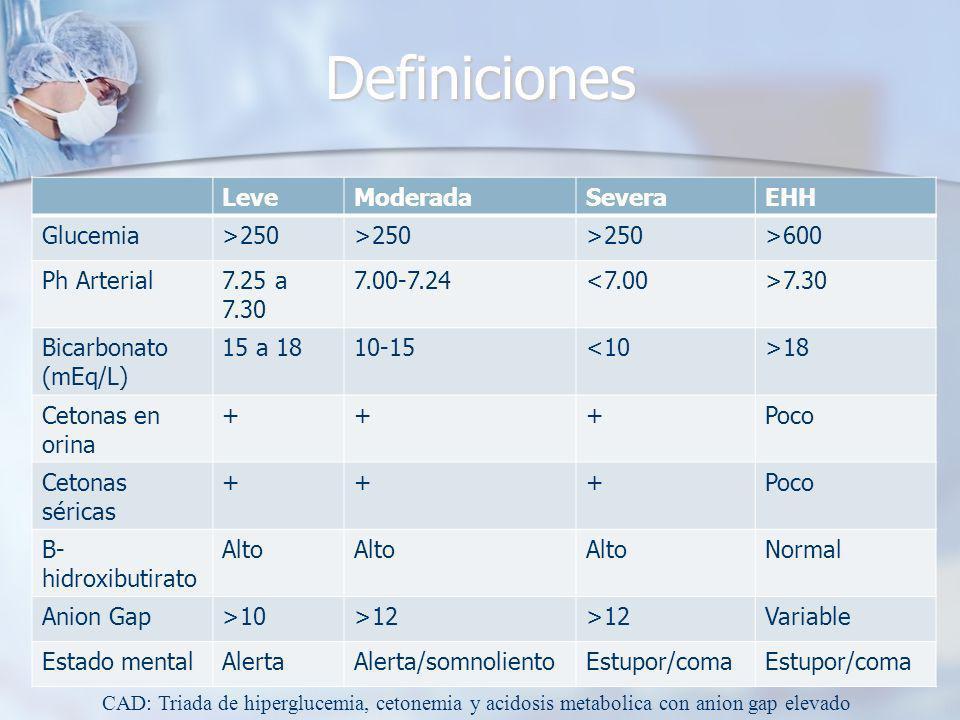 Definiciones LeveModeradaSeveraEHH Glucemia>250 >600 Ph Arterial7.25 a 7.30 7.00-7.24<7.00>7.30 Bicarbonato (mEq/L) 15 a 1810-15<10>18 Cetonas en orina +++Poco Cetonas séricas +++Poco B- hidroxibutirato Alto Normal Anion Gap>10>12 Variable Estado mentalAlertaAlerta/somnolientoEstupor/coma CAD: Triada de hiperglucemia, cetonemia y acidosis metabolica con anion gap elevado