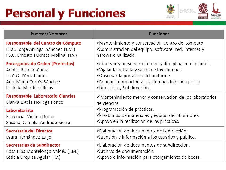 Puestos/NombresFunciones Responsable del Centro de Cómputo I.S.C. Jorge Arriaga Sánchez (T.M.) I.S.C. Ernesto Fuentes Molina (T.V.) Mantenimiento y co