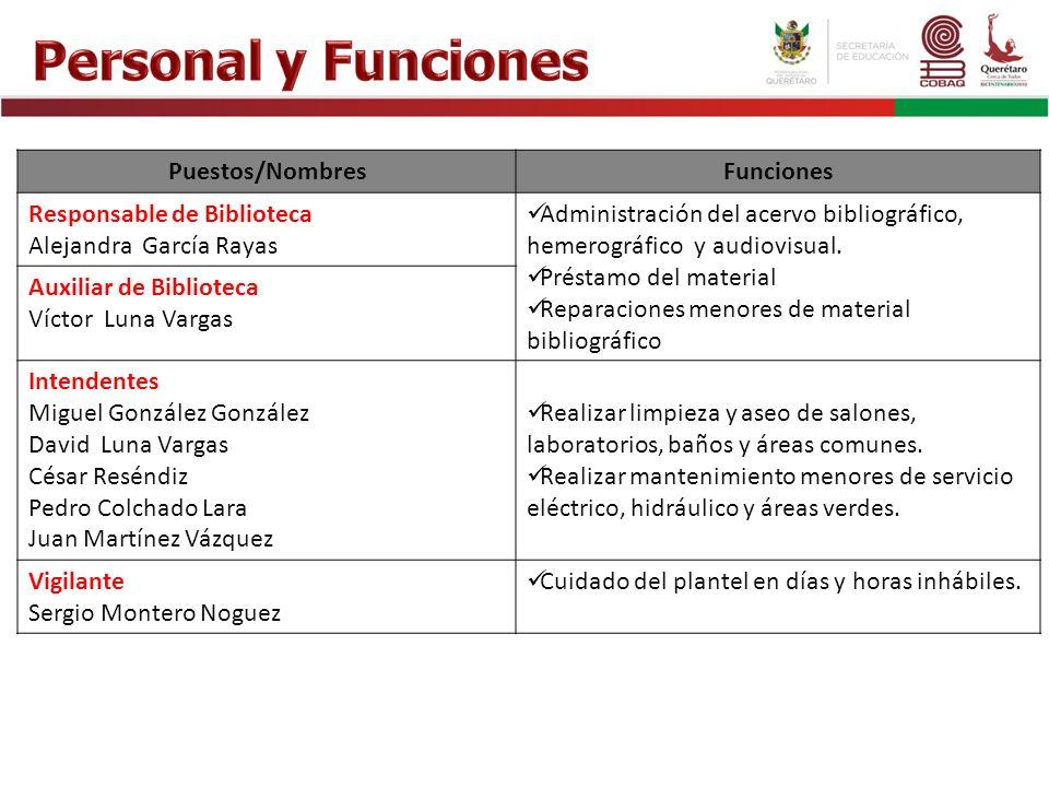 Puestos/NombresFunciones Responsable de Biblioteca Alejandra García Rayas Administración del acervo bibliográfico, hemerográfico y audiovisual. Présta