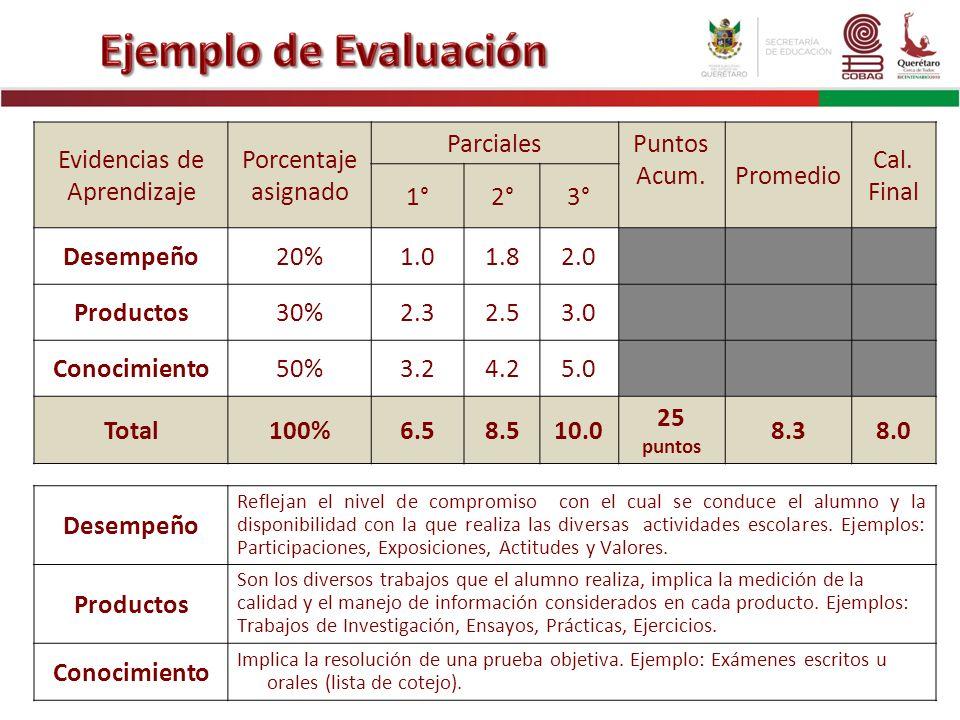 Evidencias de Aprendizaje Porcentaje asignado ParcialesPuntos Acum.Promedio Cal. Final 1°2°3° Desempeño20%1.01.82.0 Productos30%2.32.53.0 Conocimiento