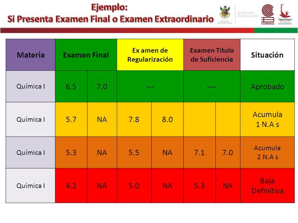 MateriaExamen Final Ex amen de Regularización Examen Titulo de Suficiencia Situación Química I 6.57.0-------Aprobado Química I 5.7NA7.88.0 Acumula 1 N