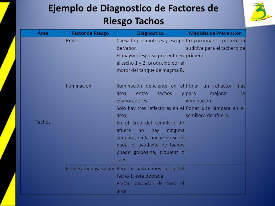 Ejemplo de Diagnostico de Factores de Riesgo Tachos ÁreaFactor de RiesgoDiagnosticoMedidas de Prevención Tachos Ruido Causado por motores y escape de