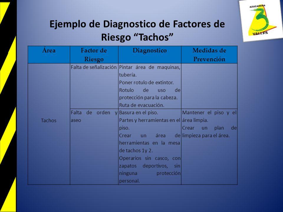Área Factor de Riesgo Diagnostico Medidas de Prevención Tachos Falta de señalización Pintar área de maquinas, tubería. Poner rotulo de extintor. Rotul