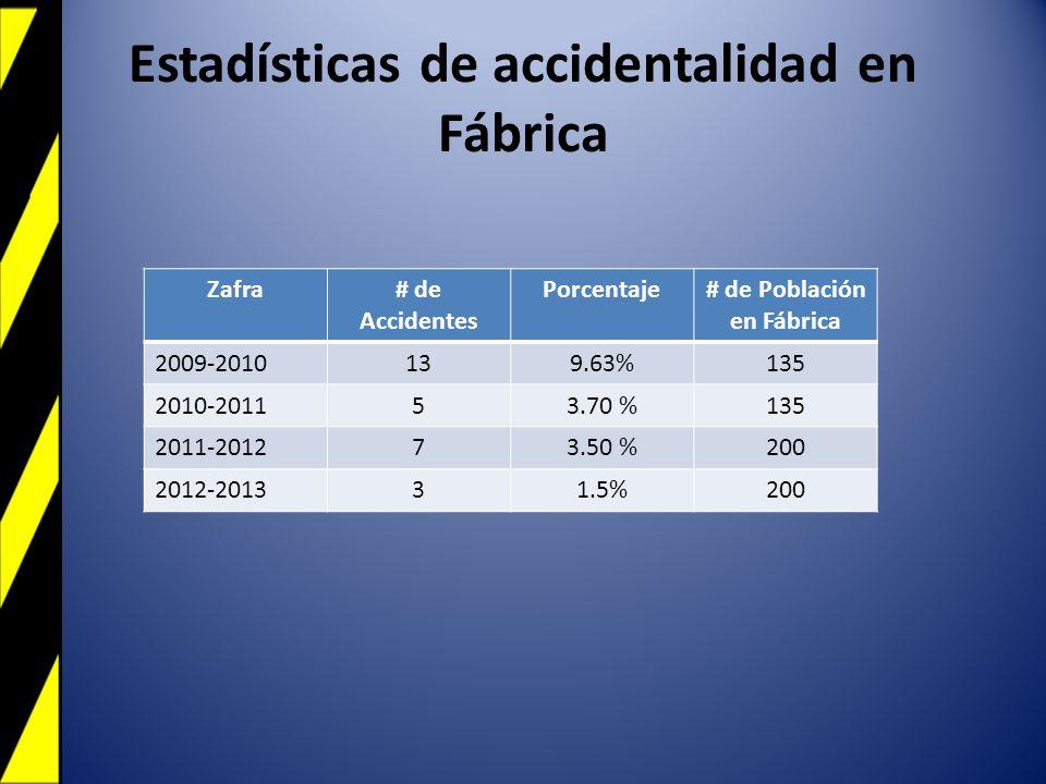 Estadísticas de accidentalidad en Fábrica Zafra# de Accidentes Porcentaje# de Población en Fábrica 2009-2010139.63%135 2010-201153.70 %135 2011-201273