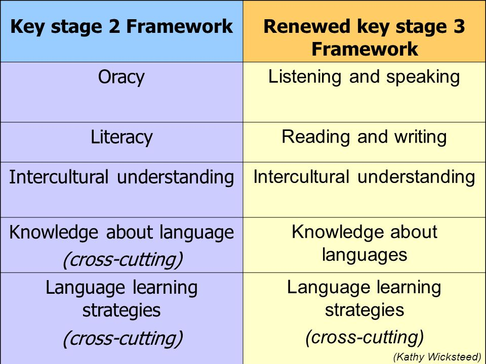 Online 5 strands, 26 substrands, 26 sets of objectives for Y7/8/9 8 cross-cutting objectives Exemplification and guidance New online modules Using the Framework and Planning Creativity The renewed KS3 Framework www.standards.dcsf.gov.uk/nationalstrategies/mfl
