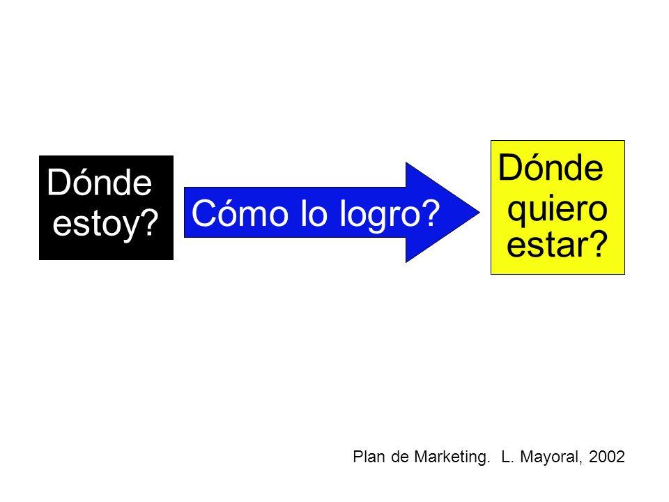 Dónde estoy? Dónde quiero estar? Cómo lo logro? Plan de Marketing. L. Mayoral, 2002
