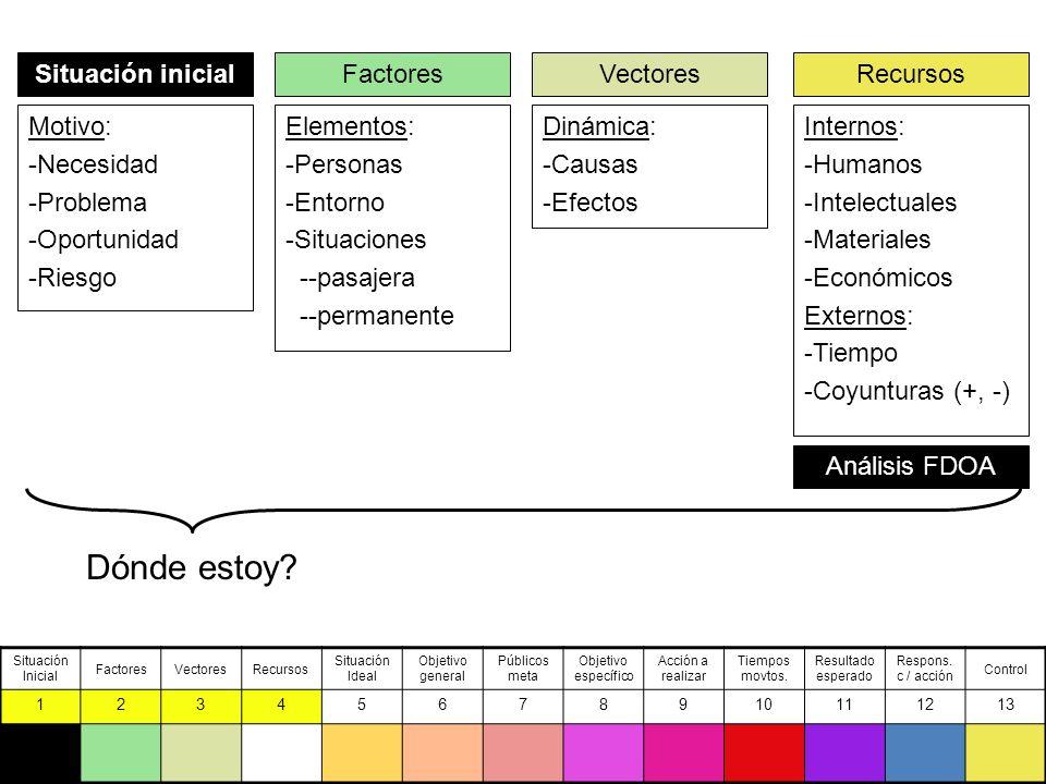 Situación inicial Motivo: -Necesidad -Problema -Oportunidad -Riesgo Factores Elementos: -Personas -Entorno -Situaciones --pasajera --permanente Vectores Dinámica: -Causas -Efectos Recursos Internos: -Humanos -Intelectuales -Materiales -Económicos Externos: -Tiempo -Coyunturas (+, -) Análisis FDOA Dónde estoy.