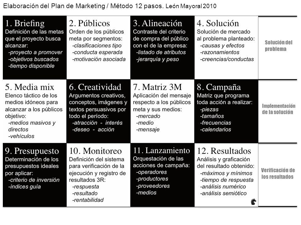 Solución del problema Implementación de la solución Verificación de los resultados Elaboración del Plan de Marketing / Método 12 pasos.
