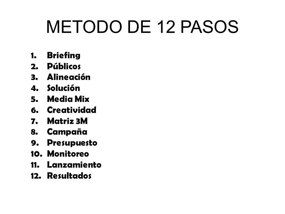 METODO DE 12 PASOS 1.Briefing 2.Públicos 3.Alineación 4.Solución 5.Media Mix 6.Creatividad 7.Matriz 3M 8.Campaña 9.Presupuesto 10.Monitoreo 11.Lanzamiento 12.Resultados