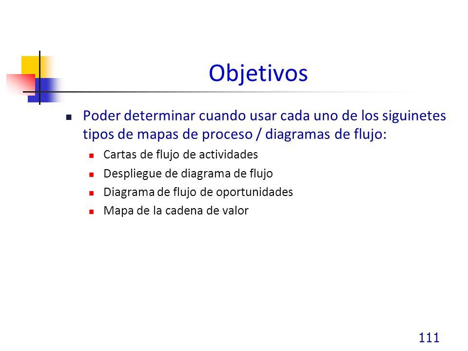 Objetivos Poder determinar cuando usar cada uno de los siguinetes tipos de mapas de proceso / diagramas de flujo: Cartas de flujo de actividades Despliegue de diagrama de flujo Diagrama de flujo de oportunidades Mapa de la cadena de valor 111