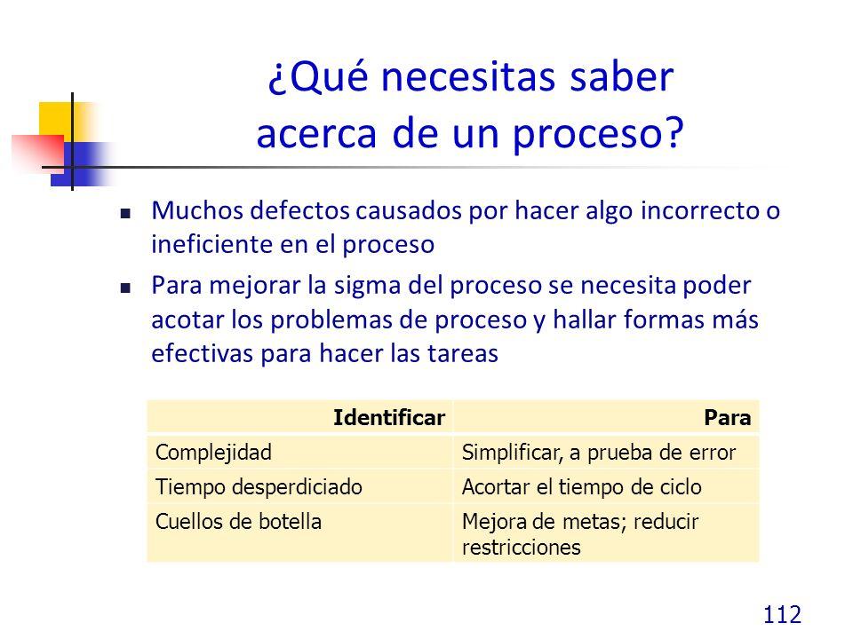 ¿Qué necesitas saber acerca de un proceso.